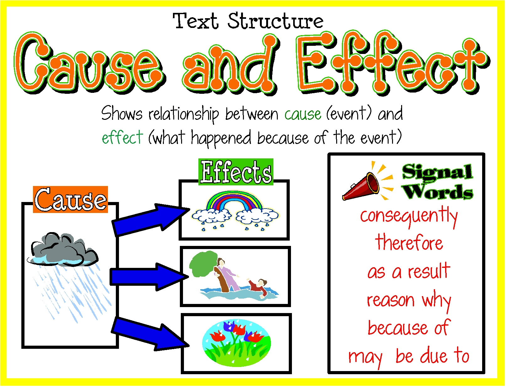 cause-and-effect explanation essay Cause and effect – key ielts vocabulary the language of cause and effect is critical to ielts if you could post more cause and effect essay that.